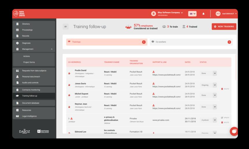 Monitoring GDPR training