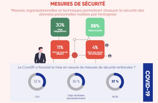 enquete-rgpd-2020-mesure-securité